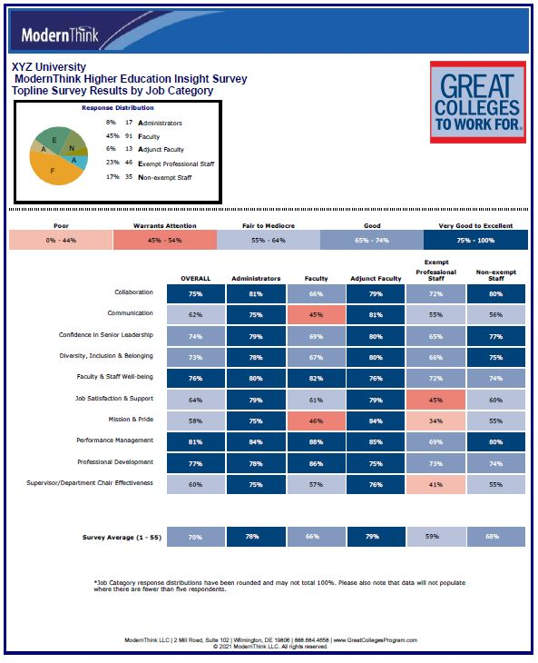 Topline Survey Results by Job Category